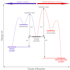 thermodynamic versus kinetic reaction control wikipedia