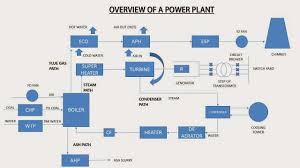 training report on national thermal power corporation mouda