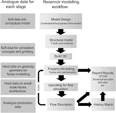 the application of outcrop analogues in geological modelling a