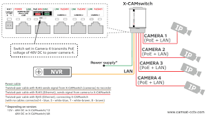 how to pre wire a house for security cameras and ip camera wiring