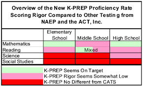 What Do Different Colours Mean K Prep And Unbridled Learning Testing And Evaluation Are