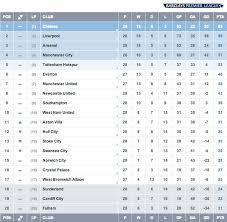 premier league goals table english premier league match week 28 liverpool southern triumph
