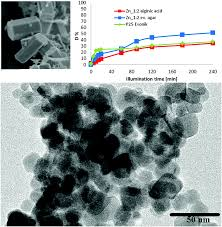 Uco Campus Map Mechanochemical Synthesis Of Advanced Nanomaterials For Catalytic