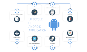 android application lifecycle android app development company android app development services