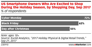black friday shoppers 2017 cyber monday gets shoppers u0027 hearts beating emarketer retail