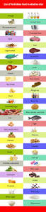 perfect alkaline foods list chart and diet plan to make you healthy