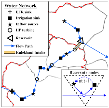 Multi Flow Map Water Free Full Text Multi Objective Optimization For Analysis