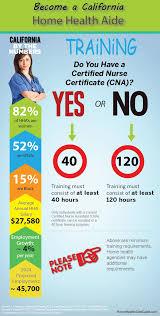 3 easy steps get hha certified in california free ebook