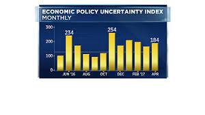 economic u0027uncertainty u0027 index surpasses u002708 financial crisis levels