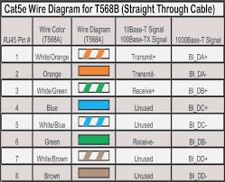 straight through cat5e wiring diagram striped wire vs solid cat5e