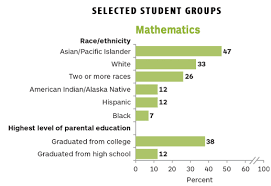 naep mathematics and reading 2013