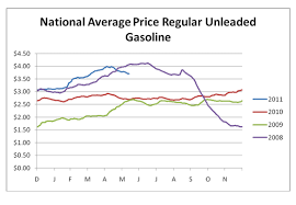 average gas price fuel articles information aaa newsroom