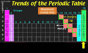 Nonmetals In The Periodic Table The Periodic Table On Emaze