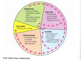 research paper writing process writing cycle as part of our narrative writing we like to use writing cycle as part of our narrative writing we like to use this writing