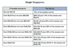 irs tax rate table 2017 income tax deductions income tax deductions single person