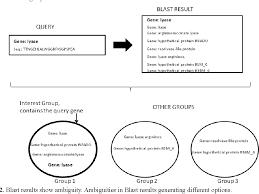 organizing synonym biosom gene synonym analysis by self organizing map semantic