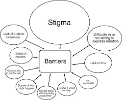 Seeking About Barriers To Help Seeking For Mental Health Problems Reported By