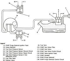 s10 blazer purge solenoid wiring diagram s10 blazer sub box wiring