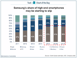 samsungs share of the high end smartphone market may be starting to slip jpg