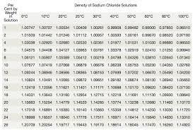 density of table salt concentration