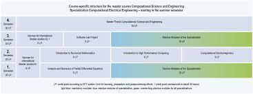 fakultät für informatik und elektrotechnik der uni rostock