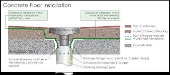 Bathroom Shower Waterproofing by Shower Grate Channel Drain Marine Stainless Steel W 55 90 115 Ren