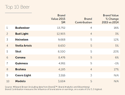 Bud Light Alcohol Content Beer