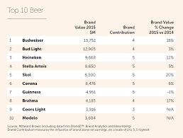 bud light alc content beer