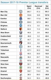 2017 2018 premier league table must see table showing what each premier league club has spent