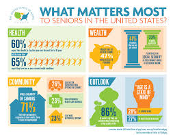 what matters most to seniors in the united states seniorliving