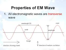 how do electromagnetic waves travel images Electromagnetic radiation and radio waves jpg