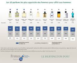 top rated colognes by women 2014 perfume shrine top 10 most popular fragrances in france 2012 for