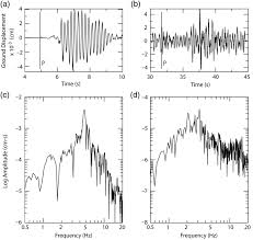 characterization of seismic sources from military operations in