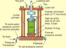 advanced soil mechanics das solution manual popular mechanic 2017
