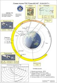 landing profile u2013 soyuz ms 02 spaceflight101