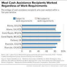 What Special Skills To Put On Resume Work Requirements Don U0027t Cut Poverty Evidence Shows Center On