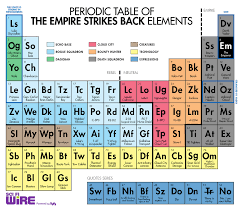 The Periodic Table Of Elements Periodic Tables Of Almost Everything But Elements Brian Housand