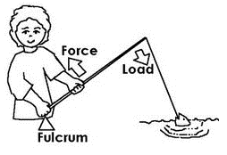 course environmental science grade 5 topic simple machines