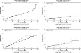 Serum Hpv impact of serum antibodies to hpv serotypes 6 11 16 and 18 to