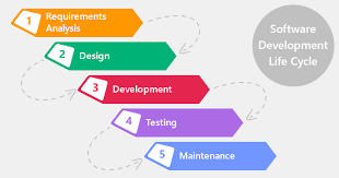 software development methodology waterfall software development life cycle sdlc model steps
