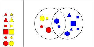 interactivate venn diagram shape sorter