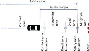 What Is Comfort Zone Mean Quantifying Drivers U0027 Comfort Zone And Dread Zone Boundaries In
