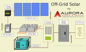 off grid solar power system wiring diagram diagram wiring