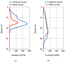 sustainability free full text modeling of turbidity variation