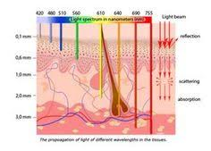 nasa led light therapy light therapy dermazen75 wix com dermazen office 760 534