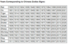 year of the ox 1997 astrology yes
