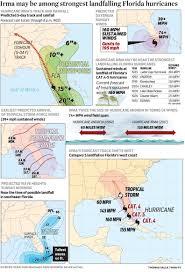Map Florida West Coast by Irma May Be Among Strongest Landfalling Florida Hurricanes Wgn Tv