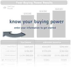 buying power calculator pulte mortgage home loan financing