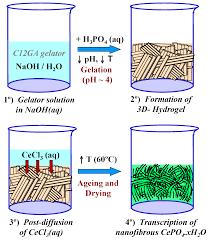 gels free full text transcription of nanofibrous cerium