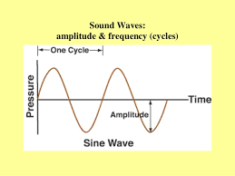 Iowa how do sound waves travel images Acoustic sound and noise control jpg